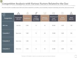 Competitive Analysis With Various Factors Related To The Zoo Decrease Visitors Interest Zoo Ppt Tips