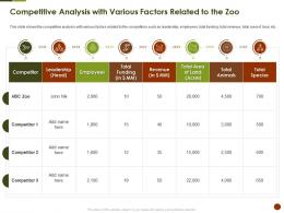 Competitive Analysis With Various Factors Related To The Zoo Strategies Overcome Challenge Of Declining