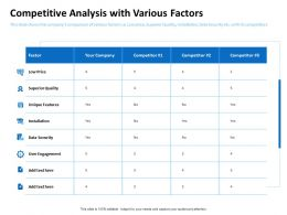 Competitive Analysis With Various Factors Unique Features Ppt Powerpoint Styles