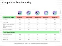 Competitive Benchmarking Net Marketing Contribution Ppt Powerpoint Presentation Good