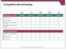 Competitive Benchmarking Operating Income Ppt Powerpoint Presentation Layouts