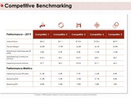 Competitive Benchmarking Percent Margin Ppt Powerpoint Presentation File Model