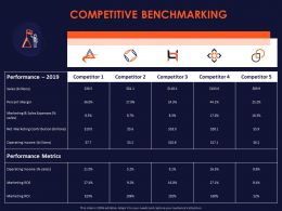 Competitive Benchmarking Ppt Powerpoint Presentation Model Pictures