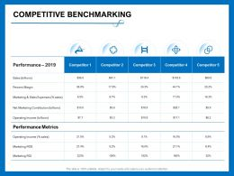 Competitive Benchmarking Sales Billions Ppt Powerpoint Presentation Inspiration Slides