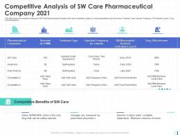 Competitive Benefits 2021 Expansion Leading Brand Pharmaceutical Company Ppt Ideas