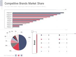 Competitive Brands Market Share New Service Initiation Plan Ppt Inspiration