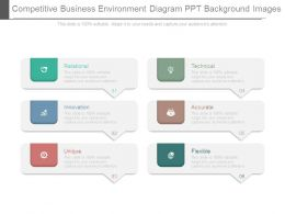 Competitive Business Environment Diagram Ppt Background Images