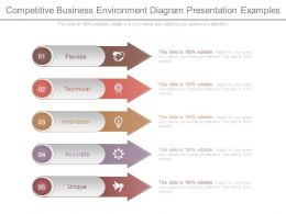 Competitive Business Environment Diagram Presentation Examples