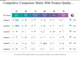 Competitive Comparison Matrix With Product Quality Customer Service And Competitors