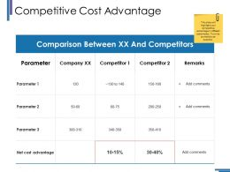 Competitive Cost Advantage Ppt Inspiration Rules