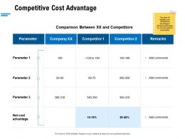 Competitive Cost Advantage Ppt Powerpoint Presentation Icon Infographic Template