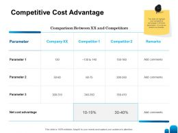 Competitive Cost Advantage Ppt Powerpoint Presentation Ideas Influencers