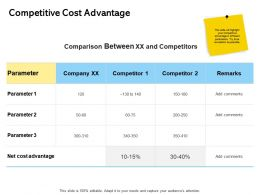 Competitive Cost Advantage Ppt Powerpoint Presentation Inspiration Good