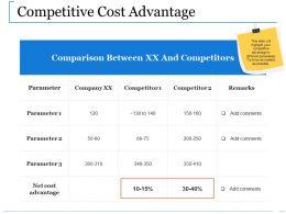 Competitive Cost Advantage Ppt Show Slide Portrait