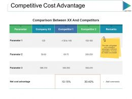 Competitive Cost Advantage Ppt Slides Format