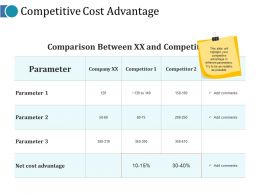Competitive Cost Advantage Ppt Slides Graphics