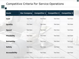 Competitive Criteria For Service Operations Cost Ppt Powerpoint Presentation Styles