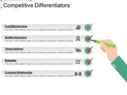 Competitive Differentiators