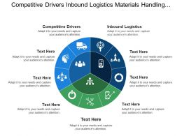 Competitive Drivers Inbound Logistics Materials Handling Inventory Control