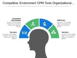 Competitive Environment Cpm Tools Organizational Competitive Analysis Strategy Development Cpb