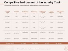 Competitive Environment Of The Industry Cont Parameter Ppt Powerpoint Presentation Model Shapes