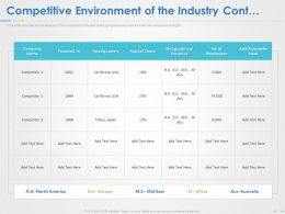 Competitive Environment Of The Industry Cont Ppt Powerpoint Summary Maker