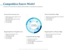 Competitive Forces Model M3255 Ppt Powerpoint Presentation Gallery Visuals