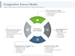 Competitive Forces Model Ppt Powerpoint Background