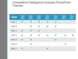 Competitive Intelligence Analysis Powerpoint Themes