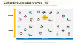 Competitive Landscape Analysis Community Financing Pitch Deck Ppt Show Brochure