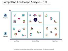 Competitive Landscape Analysis Medium Price Equity Collective Financing Ppt Brochure