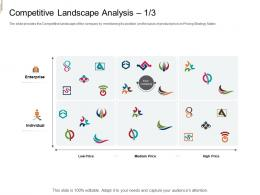 Competitive Landscape Analysis Medium Price Equity Crowd Investing Ppt Designs