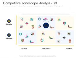 Competitive Landscape Analysis Price Alternative Financing Pitch Deck Ppt Graphic Images