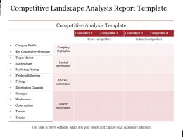 Competitive Landscape Analysis Report Template Example Ppt Presentation