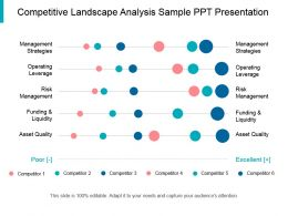 Competitive Landscape Analysis Sample Ppt Presentation