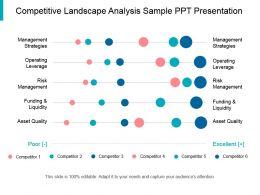 Competitive Landscape Analysis Sample Ppt Presentation