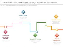 Competitive Landscape Analysis Strategic Value Ppt Presentation