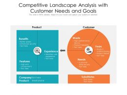 Competitive Landscape Analysis With Customer Needs And Goals