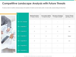 Competitive Landscape Analysis With Future Threats Innovation Ability Ppt Slides