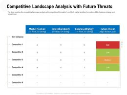 Competitive Landscape Analysis With Future Threats Low Ppt Powerpoint Model