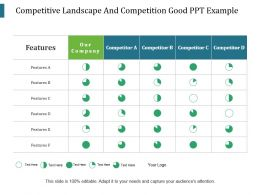 Competitive Landscape And Competition Good Ppt Example