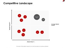 Competitive Landscape Average Ppt Powerpoint Presentation Inspiration Backgrounds