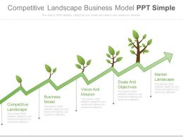 Competitive Landscape Business Model Ppt Simple