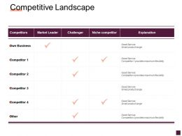 Competitive Landscape Business Ppt Powerpoint Presentation Pictures Structure