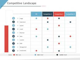 Competitive Landscape Business Purchase Due Diligence Ppt Structure