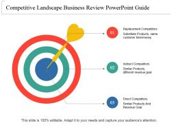 Competitive Landscape Business Review Powerpoint Guide