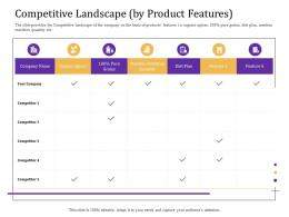 Competitive Landscape By Product Features Convertible Loan Stock Financing Ppt Graphics