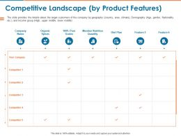 Competitive Landscape By Product Features Ppt Powerpoint Presentation Portfolio Good