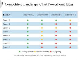 Competitive Landscape Chart Powerpoint Ideas
