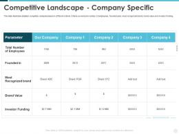 Competitive Landscape Company Specific Building Effective Brand Strategy Attract Customers